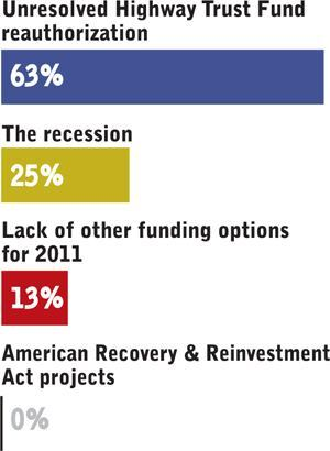 READER POLL:The American Road & Transportation Builders Association forecasts a 4.4% drop in the U.S. highway and bridge construction market in 2011. What's the biggest factor for the decline?