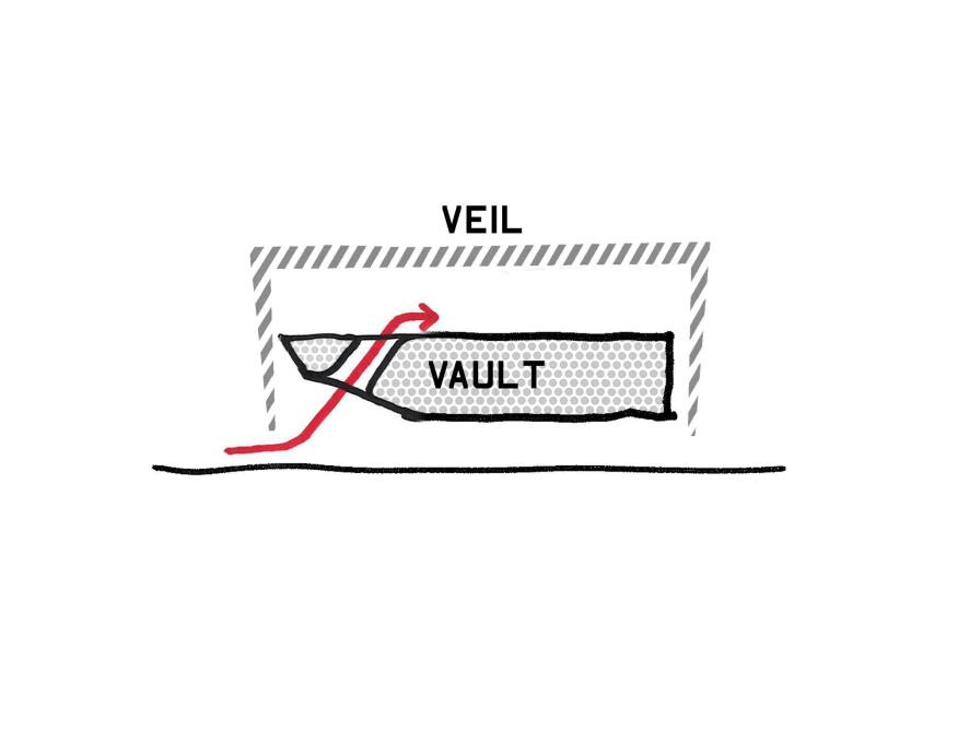 Veil and Vault concept diagram.