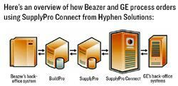 BEAZER AND GE CONNECT - Source: Hyphen Solutions