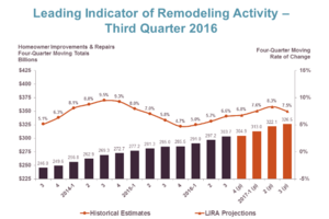 LIRA Predicts Continued Growth in Remodeling Spending