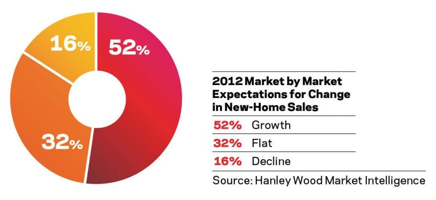 Gainers outnumber decliners. Of 940 local markets forecasted, 491 markets are expected to improve in 2012, 299 are expected to be flat, and only 150 markets are forecasted to decline further.