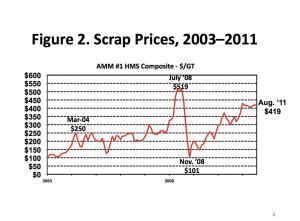 Since 2004, fluctuations in scrap prices have continued to affect the reinforcing steel industry.