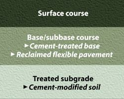 Is soil-cement right for you?