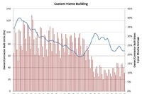 Custom Home Building Increases in Q1 2016