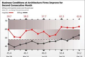 Architecture Billings Index Continues Upward Trend