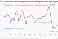 Four reasons to stay invested in US housing