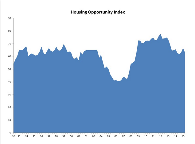 Housing Affordability Falls as Home Values Rise in Second Quarter