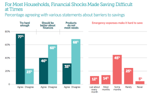 Pew Charitable Trusts looks at Americans' habits around saving for emergencies.