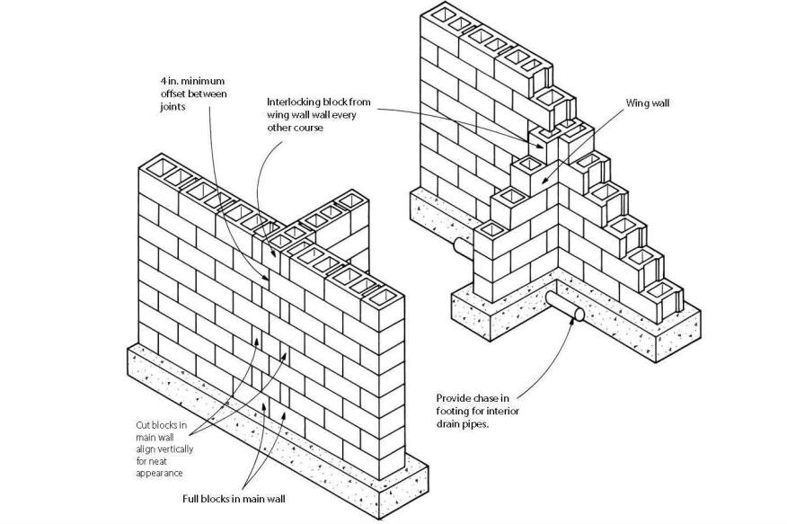 Block Foundation Corners Builder Magazine Basement