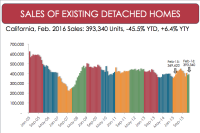 California Existing Home Sales Rise 2.6%