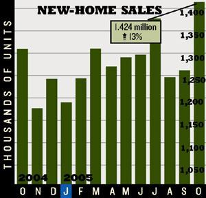 SURPRISE SALES: New-home sales beat expectations in October, just as many economists said the market had slowed. Sales were up 9 percent compared with the previous October.