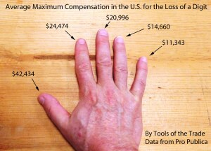 compensation by workers comp for the loss of digits