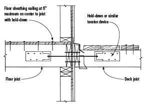 Figure 5. This illustration from the IRC suggests a more specific lateral attachment than does the Prescriptive Residential Deck Construction Guide.