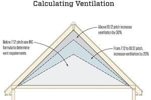 Calculating Attic Ventilation