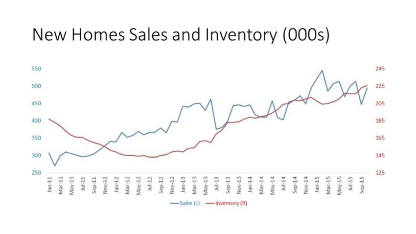 New Home Sales Rebound