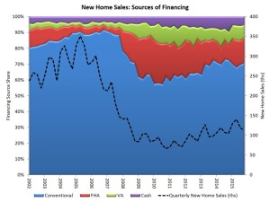 Sources of financing for new home sales in 2015.