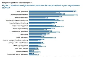 Four Top Digital Priorities for B2B Marketers: Report
