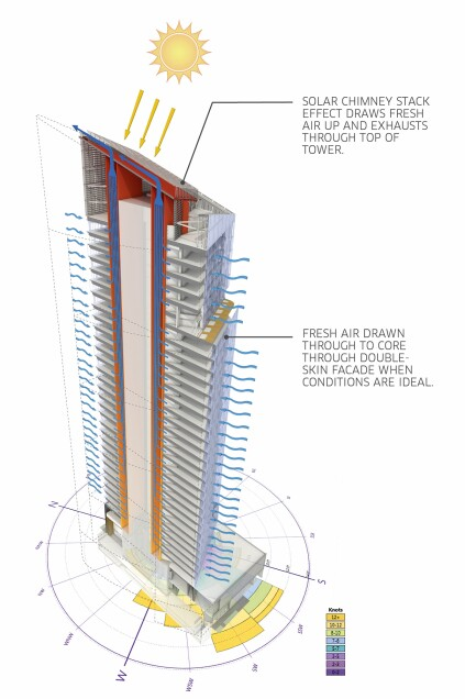 Diagram of solar stack effect at the Tower at PNC