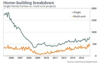 Condo Nation? Housing Recovery Fueled by Renters