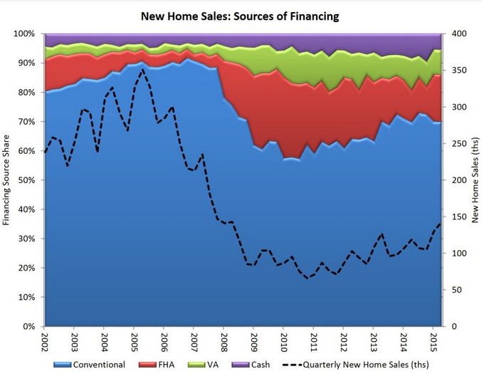 Higher Share of FHA-Backed Loans Shows Growth at Lower End of Market