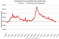 Job Security Improves as Weekly Unemployment Claims Plummet
