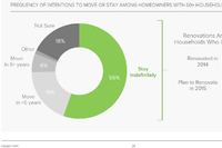 Aging In Place, Outdoor Spaces, K&B Renovations Will Drive Remodeling Market, Houzz Survey Finds