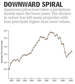Source: Moodys/REAL Commercial Property Price Index