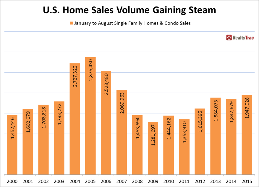 home sales volume data from RealtyTrac