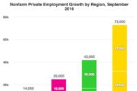 Regional Employment: South Tops Sept. Job Growth