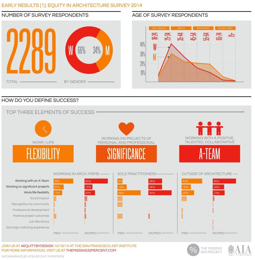 Early results in The Missing 32% Project 2014 Equity in Architecture survey.