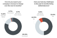 Remodelers, Home Improvement Firms Bullish Despite Headwinds, Survey Finds