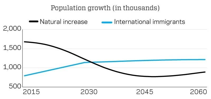 Source: U.S. Census Bureau, Population Division