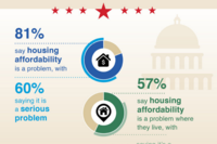 MacArthur Survey: Americans Believe Housing Affordability a Problem