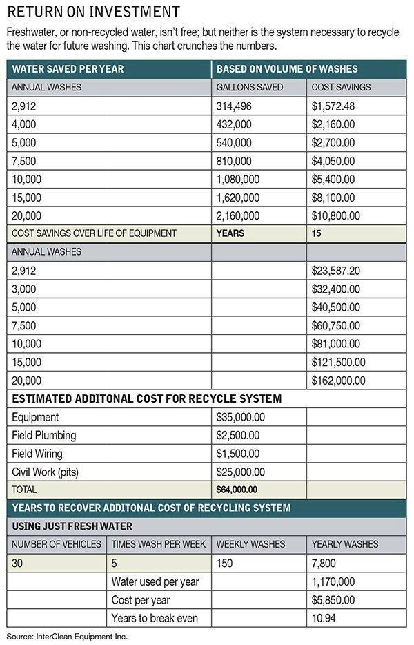 Freshwater, or non-recycled water, isn't free; but neither is the system necessary to recycle the water for future washing. This chart crunches the numbers.