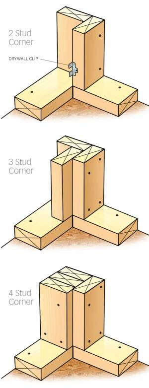 The Right Angle? Some builders and framers have evolved from using four studs in a corner to systems that employ three or even just two studs. The change makes it possible to install more insulation and reduces the opportunity for heat loss caused by thermal bridging through wood. A three-stud corner doesn't require much change in habits, but going to two studs can be complicated.