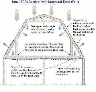 Design Making Gambrels Work Jlc Online Framing Roofing