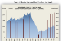 "Shortage of Lots, Especially ""A"" Lots, Grows Worse"