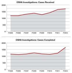 The number of cases OSHA has received, and has completed, are both at all-time highs.