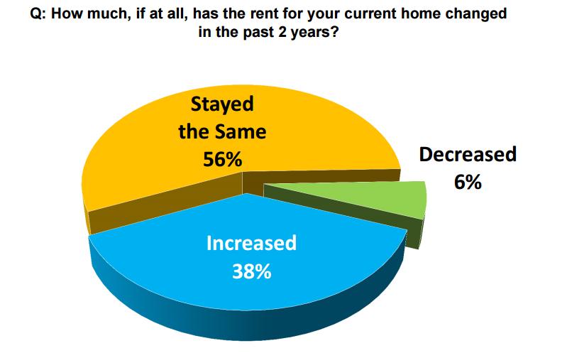 Rising Rents Aren't Pushing Renters to Buy, Yet