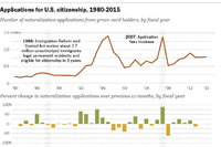Naturalization Applications See Increase