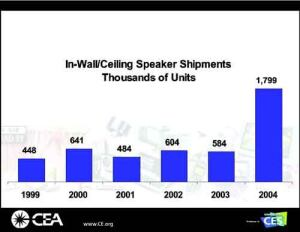 LISTEN UP: Shipments of in-wall/ceiling speakers tripled in the past year, demonstrating the interest in integrated home entertainment options.