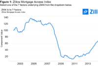 Mortgage Access Stalls at Tipping Point: Is This the New Normal?