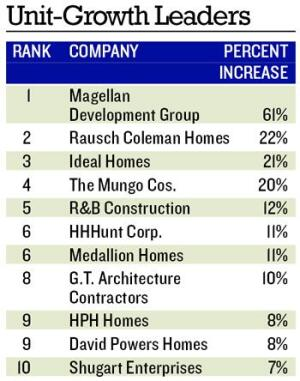 CLIMBING: Only list leader Magellan Development Group topped 60% unit-growth among 2006's Next 100 companies.  Magellan also had 72% unit-growth in 2005.  That year four companies had better than 60% growth, while the 10th spot on the unit-growth list had 37% growth.