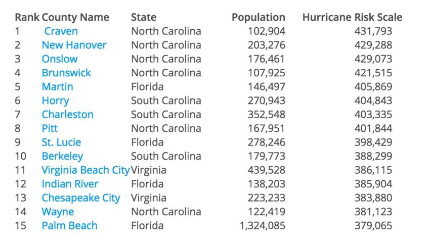 Cross-Fire Hurricane Central: Top 15 At-Risk Counties