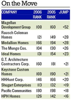 UP, UP, AND AWAY: In 2005 the top 10 high risers on the Next 100 gained an average of 32.3 positions.  This year the top 10 fasters movers only rose an average of 25 spots, a sign of the Next 100 builders' exposure to a weak home building market.