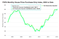 U.S. House Price Index Inches Up in February