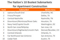 MPF Takes a Closer Look at the Nation's Busiest Apartment Construction Submarkets