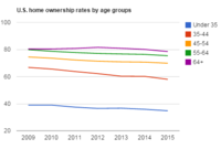 Generation Hexed: Gen X Homeownership Hit Hardest by Recession