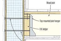 Attaching Floor Framing to SIPS