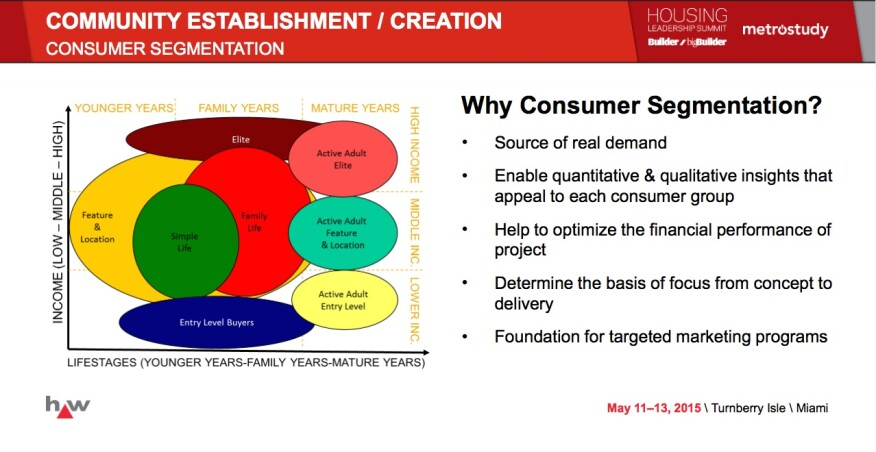 Customer segmentation benefits to home builders and residential developers.